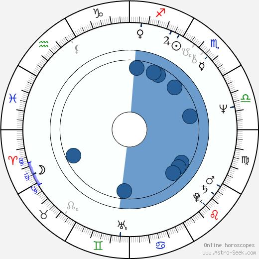 Jonathan Kaplan wikipedia, horoscope, astrology, instagram