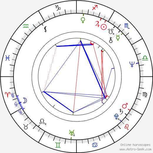 Jonathan Kaplan astro natal birth chart, Jonathan Kaplan horoscope, astrology