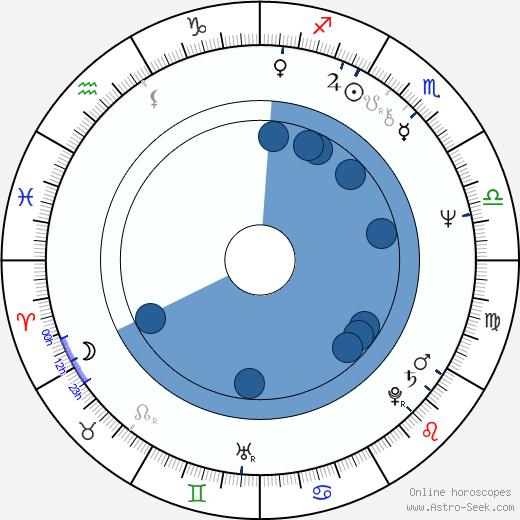 Lloyd Kramer wikipedia, horoscope, astrology, instagram