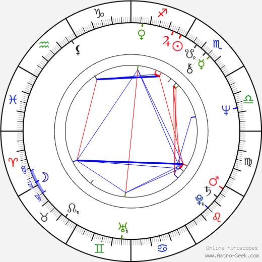 Lloyd Kramer birth chart, Lloyd Kramer astro natal horoscope, astrology