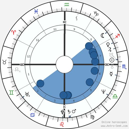 Mamy Raomeriarimanana wikipedia, horoscope, astrology, instagram