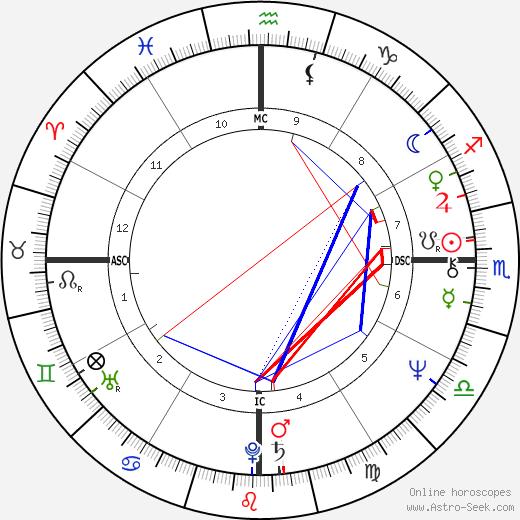 Mamy Raomeriarimanana tema natale, oroscopo, Mamy Raomeriarimanana oroscopi gratuiti, astrologia