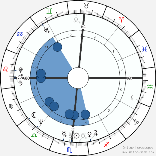 Margaret Rhea Seddon wikipedia, horoscope, astrology, instagram