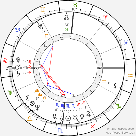 Margaret Rhea Seddon birth chart, biography, wikipedia 2017, 2018