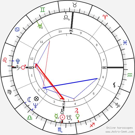 Margaret Rhea Seddon astro natal birth chart, Margaret Rhea Seddon horoscope, astrology