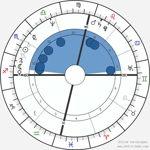 Maria Do Carmo Paya wikipedia, horoscope, astrology, instagram