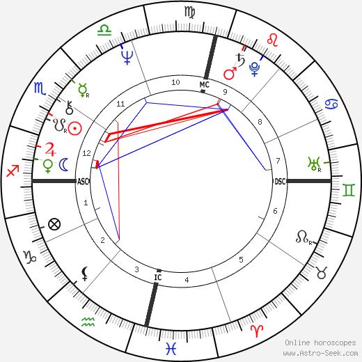 Maria Do Carmo Paya tema natale, oroscopo, Maria Do Carmo Paya oroscopi gratuiti, astrologia