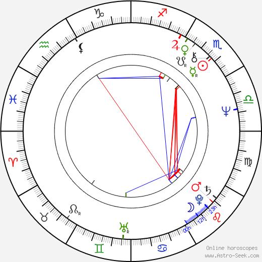 Matti Esko tema natale, oroscopo, Matti Esko oroscopi gratuiti, astrologia