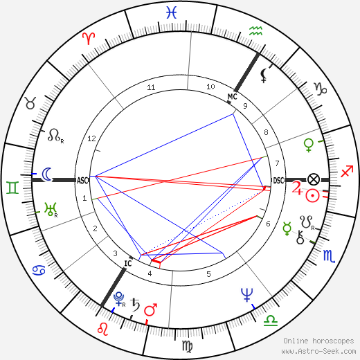 Michel Berger astro natal birth chart, Michel Berger horoscope, astrology
