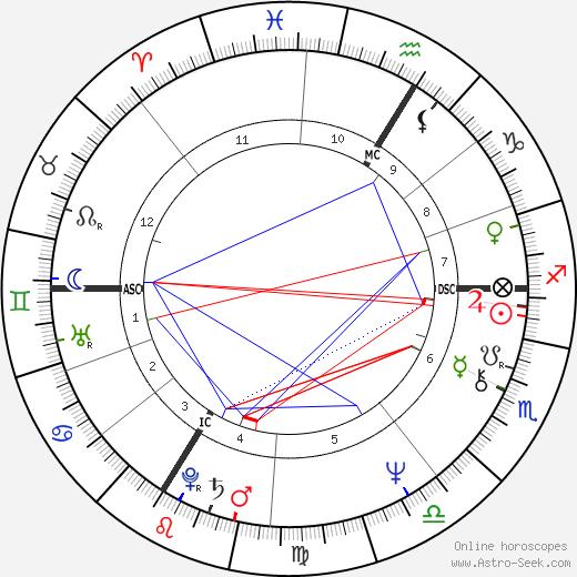 Мишель Берже Michel Berger день рождения гороскоп, Michel Berger Натальная карта онлайн