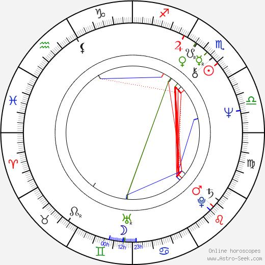 Natalya Gurzo astro natal birth chart, Natalya Gurzo horoscope, astrology