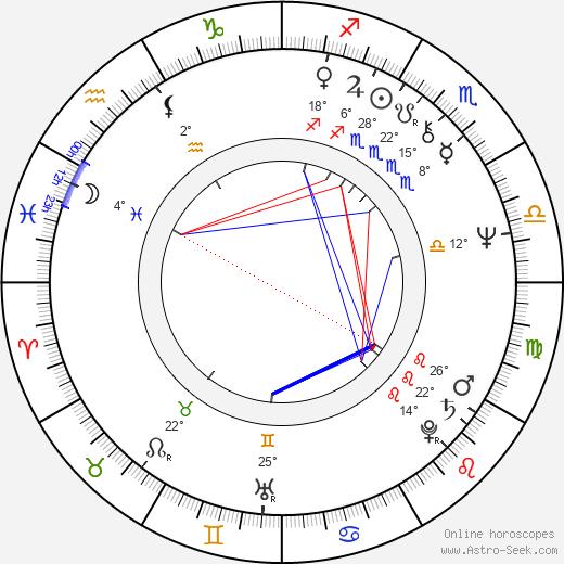 Nickolas Grace birth chart, biography, wikipedia 2019, 2020