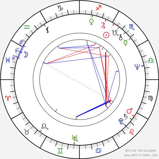 Nickolas Grace astro natal birth chart, Nickolas Grace horoscope, astrology