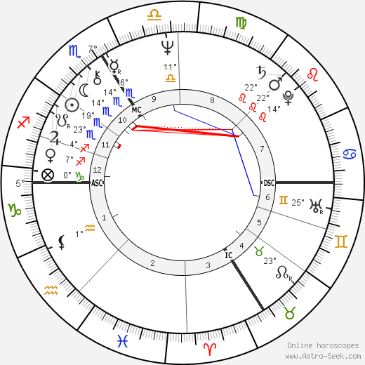 Patrice Leconte birth chart, biography, wikipedia 2019, 2020