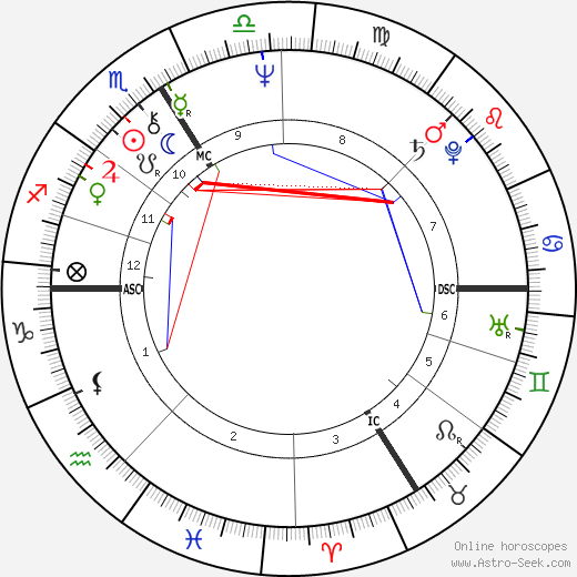 Patrice Leconte astro natal birth chart, Patrice Leconte horoscope, astrology