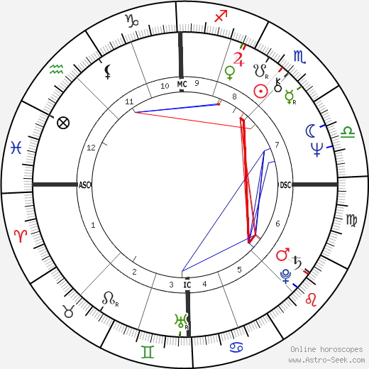 Patrick Berger astro natal birth chart, Patrick Berger horoscope, astrology