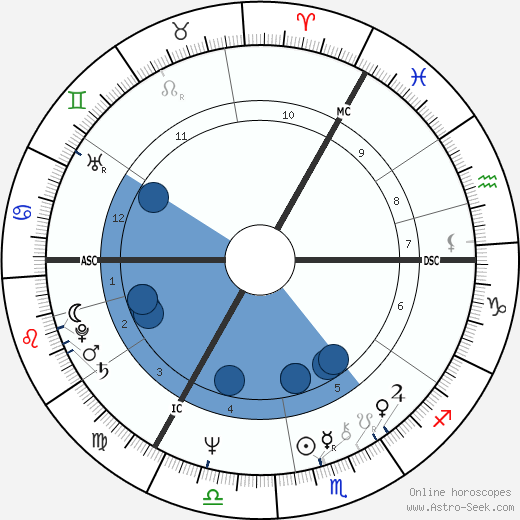 Peter Noone wikipedia, horoscope, astrology, instagram