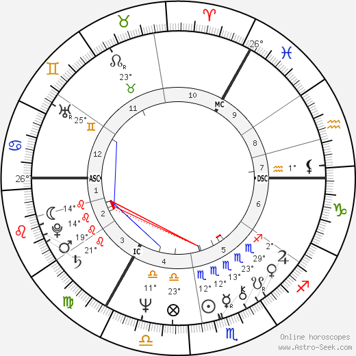 Peter Noone birth chart, biography, wikipedia 2018, 2019