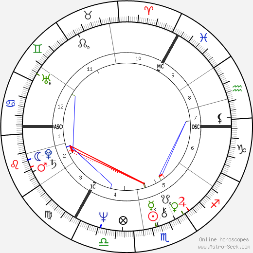 Peter Noone astro natal birth chart, Peter Noone horoscope, astrology