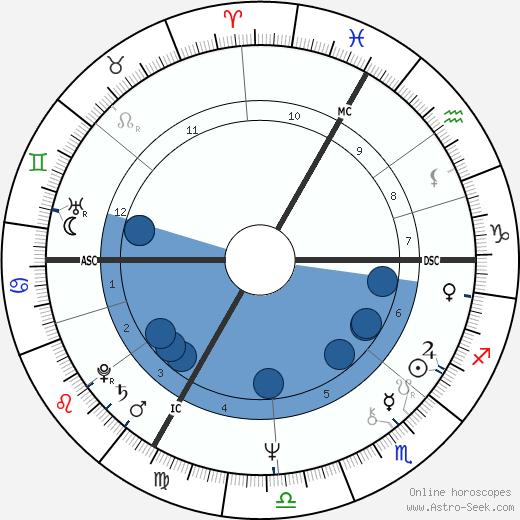 Petra Kelly wikipedia, horoscope, astrology, instagram