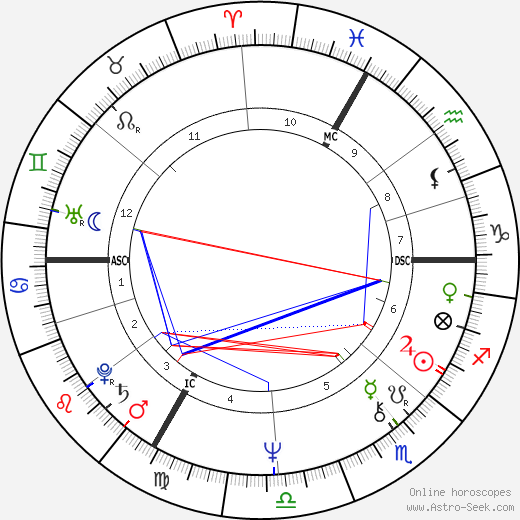 Петра Келли Petra Kelly день рождения гороскоп, Petra Kelly Натальная карта онлайн