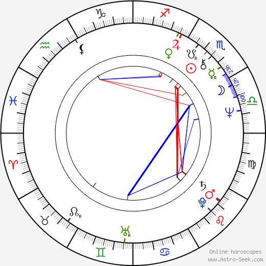 Рене Рейнальдо Харрис René Harris день рождения гороскоп, René Harris Натальная карта онлайн