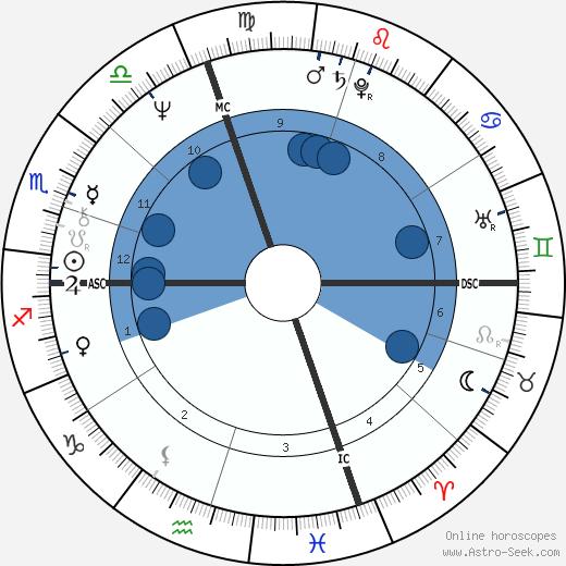 Richie Hebner wikipedia, horoscope, astrology, instagram