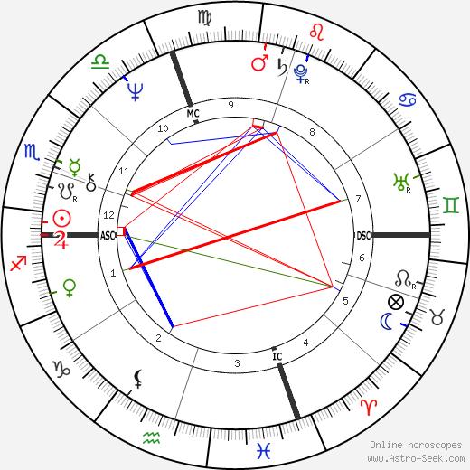 Richie Hebner tema natale, oroscopo, Richie Hebner oroscopi gratuiti, astrologia