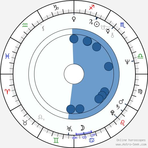 Robert Myers wikipedia, horoscope, astrology, instagram