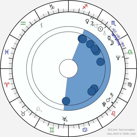 Roberto Nobile wikipedia, horoscope, astrology, instagram