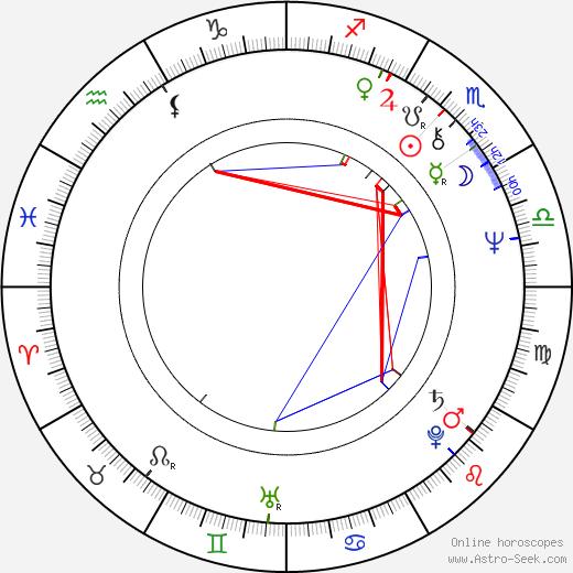 Roberto Nobile birth chart, Roberto Nobile astro natal horoscope, astrology