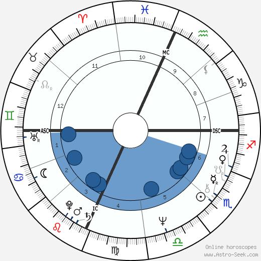 Ruth E. Rowe wikipedia, horoscope, astrology, instagram