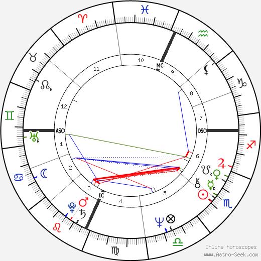 Ruth E. Rowe tema natale, oroscopo, Ruth E. Rowe oroscopi gratuiti, astrologia