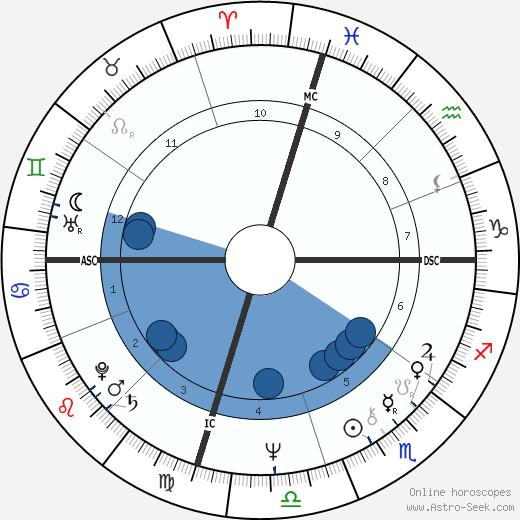 Tim Englert wikipedia, horoscope, astrology, instagram