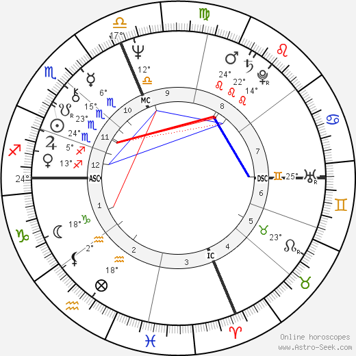 Tom Bachman birth chart, biography, wikipedia 2018, 2019