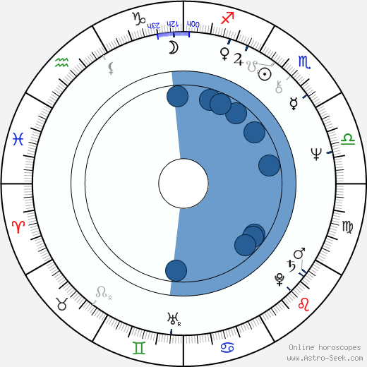 Vladimir Ilyin wikipedia, horoscope, astrology, instagram