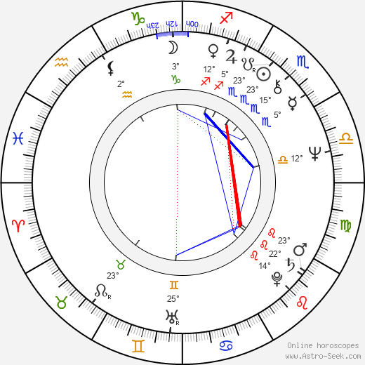Vladimir Ilyin birth chart, biography, wikipedia 2018, 2019