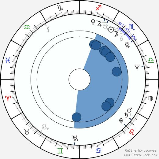 Vladimir Ivanov wikipedia, horoscope, astrology, instagram