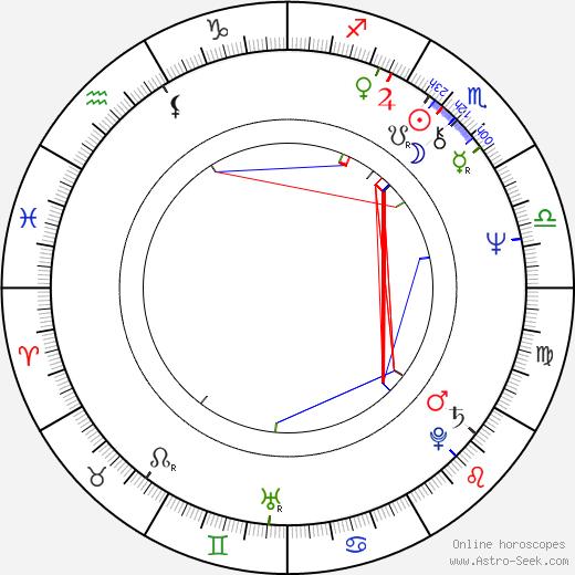 Vladimir Ivanov birth chart, Vladimir Ivanov astro natal horoscope, astrology