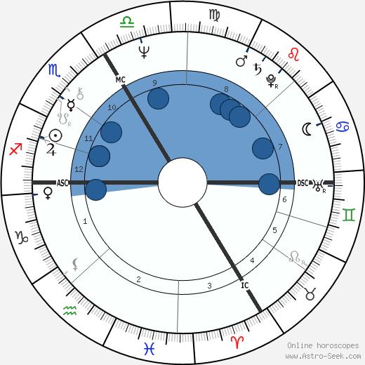 Alain Bashung wikipedia, horoscope, astrology, instagram