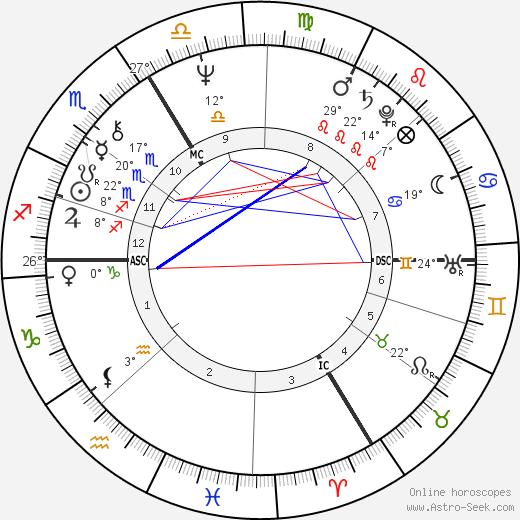 Alain Bashung birth chart, biography, wikipedia 2018, 2019