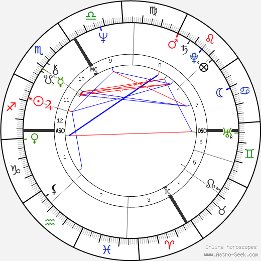 Alain Bashung astro natal birth chart, Alain Bashung horoscope, astrology