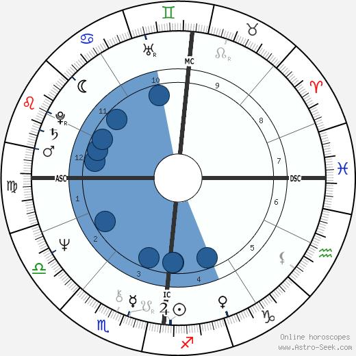 Anne Christine de Buyl wikipedia, horoscope, astrology, instagram