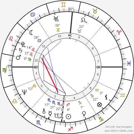 Anne Christine de Buyl birth chart, biography, wikipedia 2018, 2019
