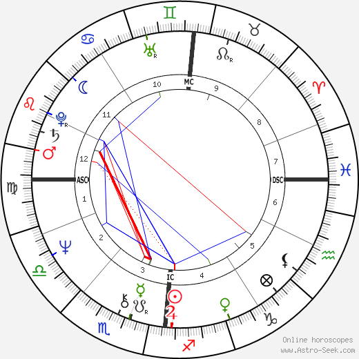 Anne Christine de Buyl astro natal birth chart, Anne Christine de Buyl horoscope, astrology