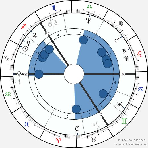 Astrid Zekul wikipedia, horoscope, astrology, instagram