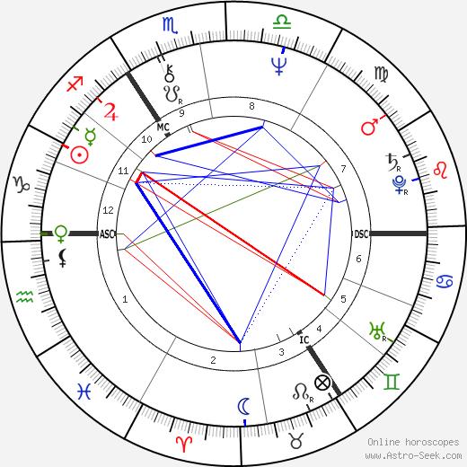 Astrid Zekul день рождения гороскоп, Astrid Zekul Натальная карта онлайн