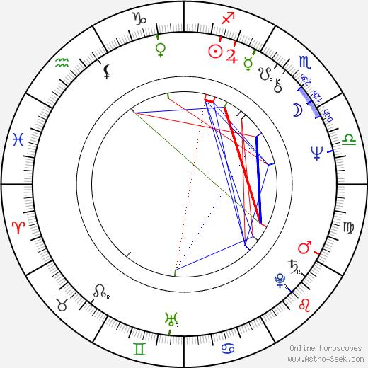 Belinda Balaski день рождения гороскоп, Belinda Balaski Натальная карта онлайн