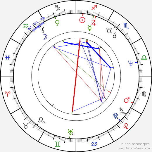 Бен Кросс Ben Cross день рождения гороскоп, Ben Cross Натальная карта онлайн