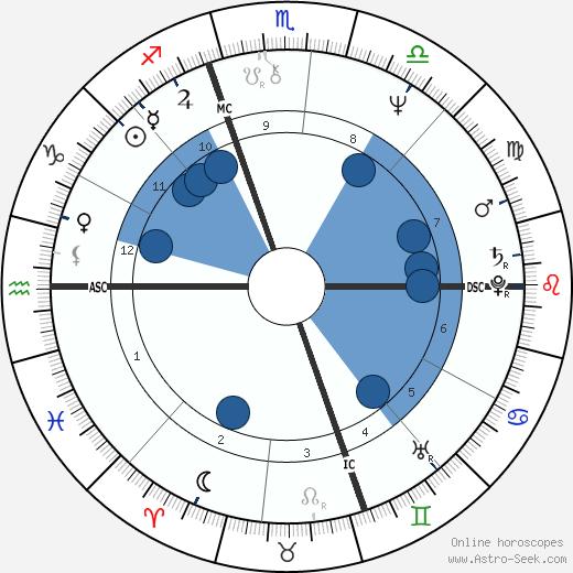 Brian C. Daley wikipedia, horoscope, astrology, instagram